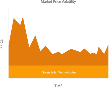 Solar Power Marketplace Infographic