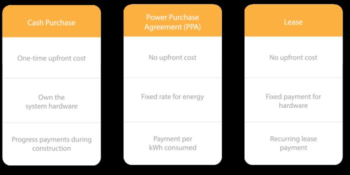 Solar Plan options Solar Cash Purchase, Solar PPA Purchase, Solar Lease