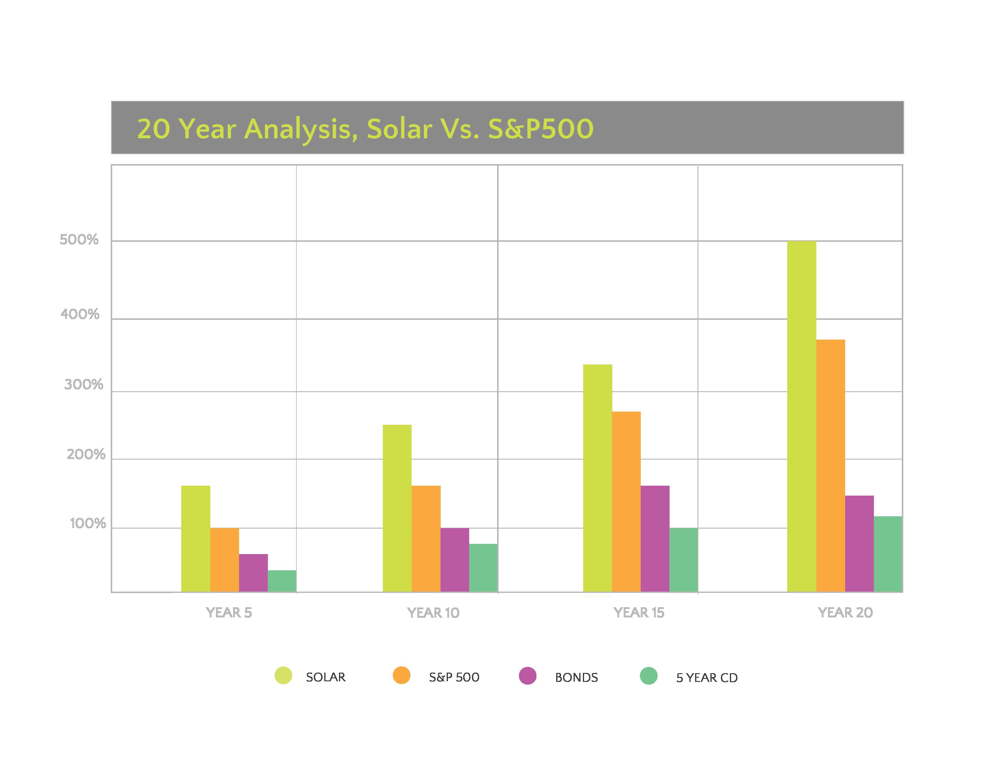 Chart 20 Year Analysis Solar Vs. S&P 500